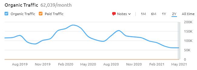 making sense of cents blog traffic